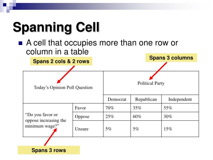 Spanning Cell