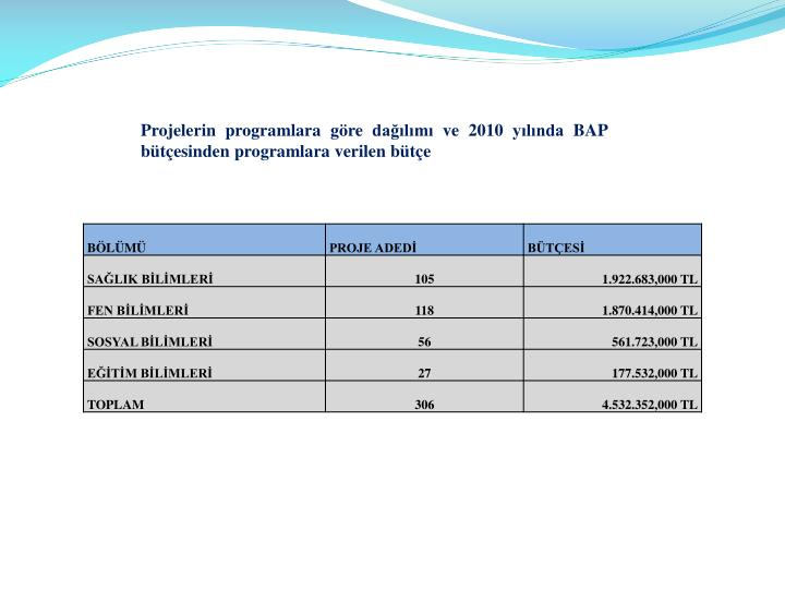 Projelerin programlara gre dalm ve 2010 ylnda BAP btesinden programlara verilen bte