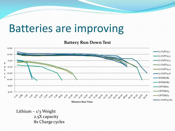 Batteries are improving