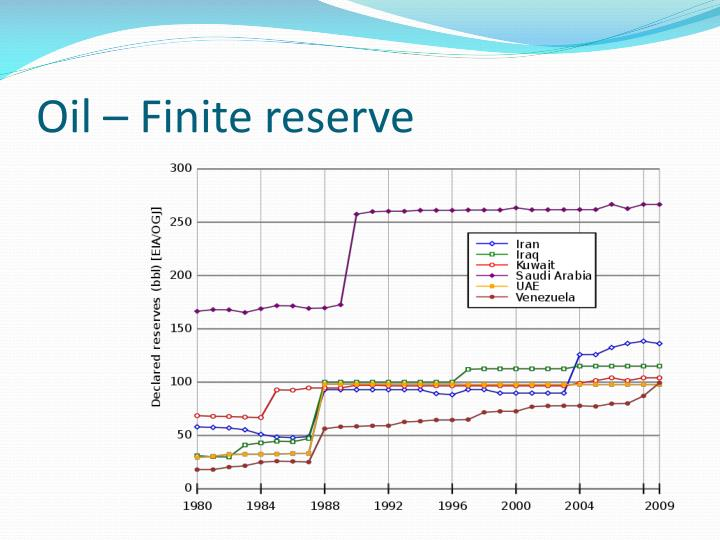 Oil – Finite reserve