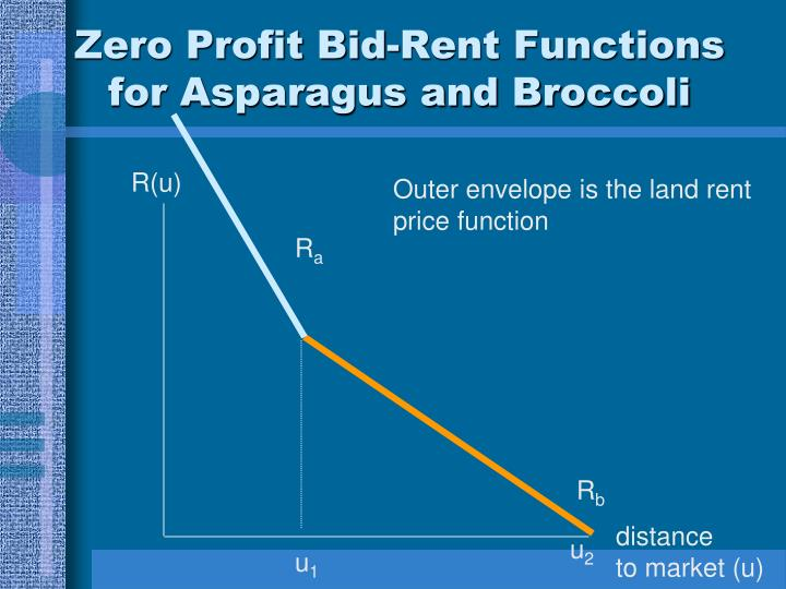 Zero Profit Bid-Rent Functions