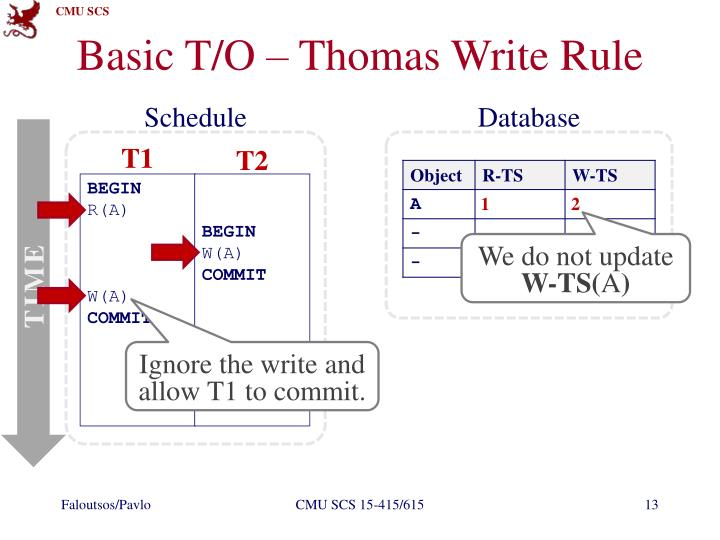 Basic T/O – Thomas Write Rule