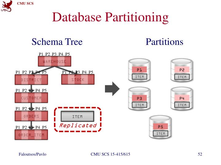 Database Partitioning