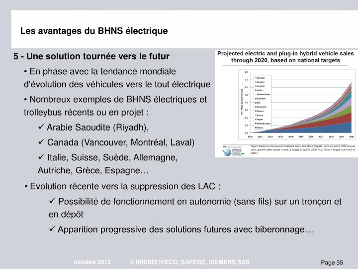 Les avantages du BHNS électrique