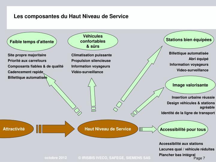 Les composantes du Haut Niveau de Service