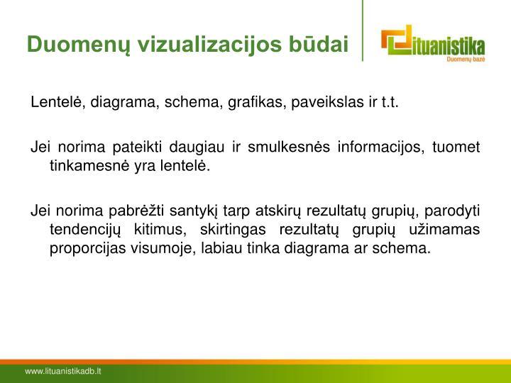 Duomenų vizualizacijos būdai