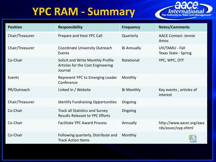YPC RAM - Summary