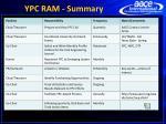 ypc ram summary