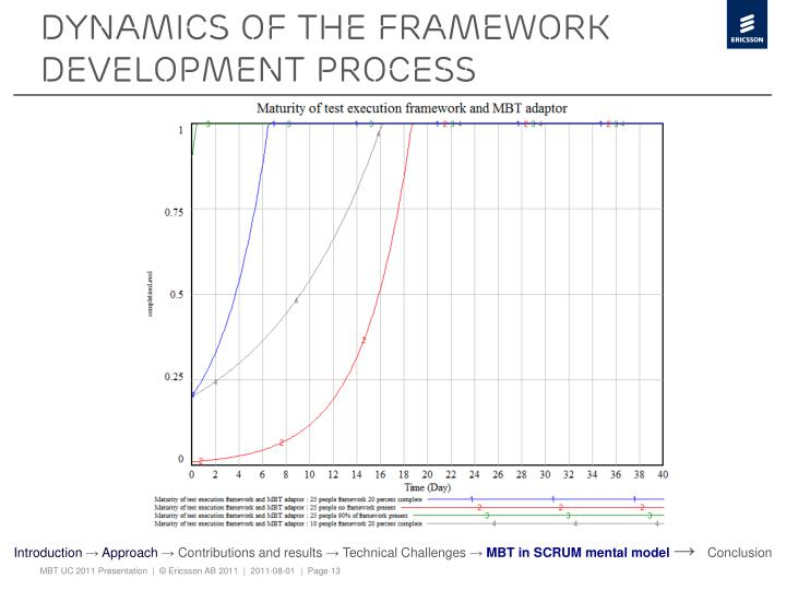 Dynamics of the framework development process