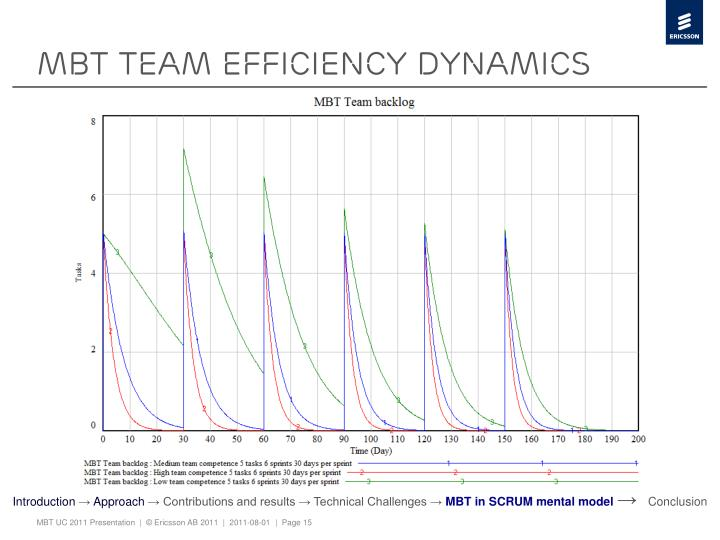 MBT Team efficiency dynamics