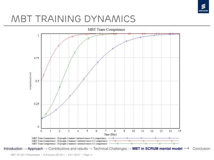 Mbt training dynamics