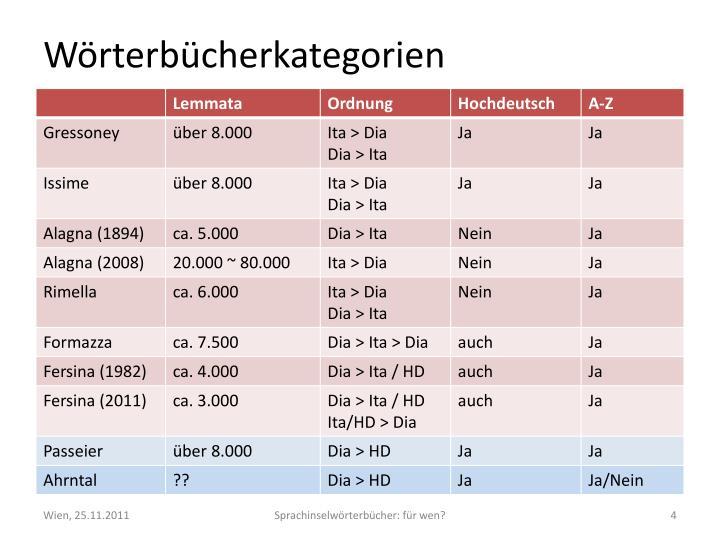 Wörterbücherkategorien