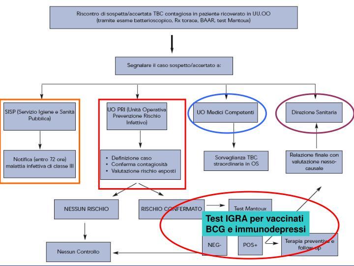 Test IGRA per vaccinati