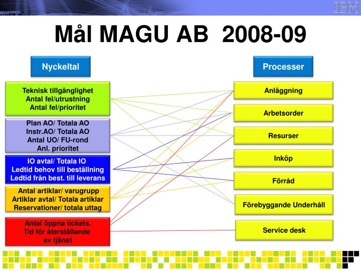 Mål MAGU AB  2008-09
