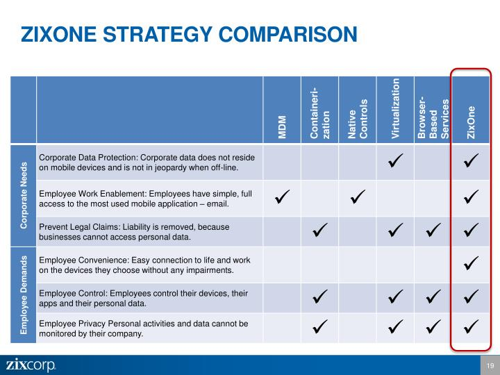 ZIXONE STRATEGY COMPARISON