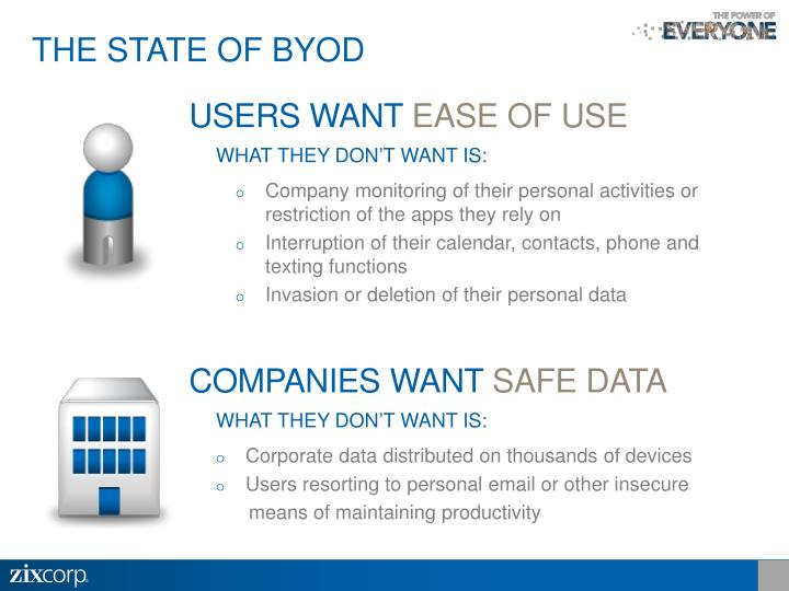THE STATE OF BYOD