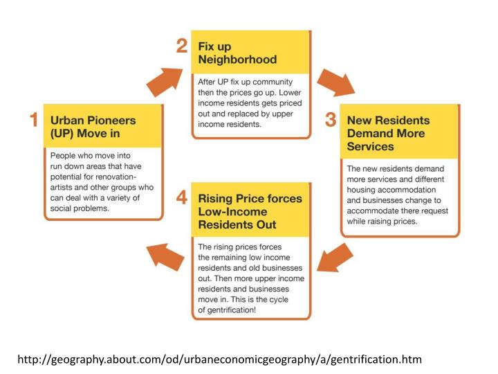 Presentation gentrification