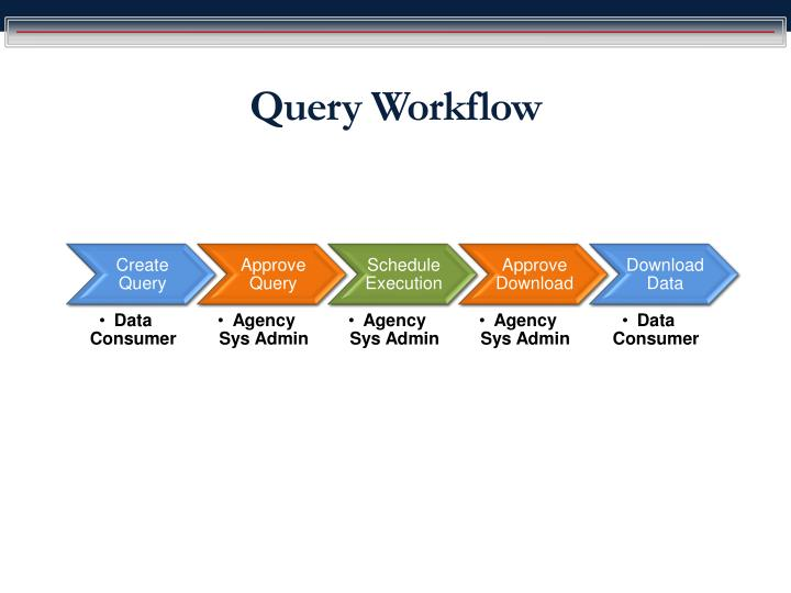 Query Workflow