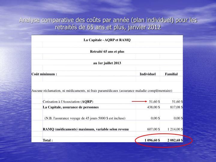 Analyse comparative des coûts par année (plan individuel) pour les retraités de 65 ans et plus, janvier 2012