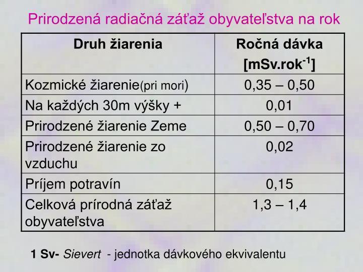 Prirodzená radiačná záťaž obyvateľstva na rok