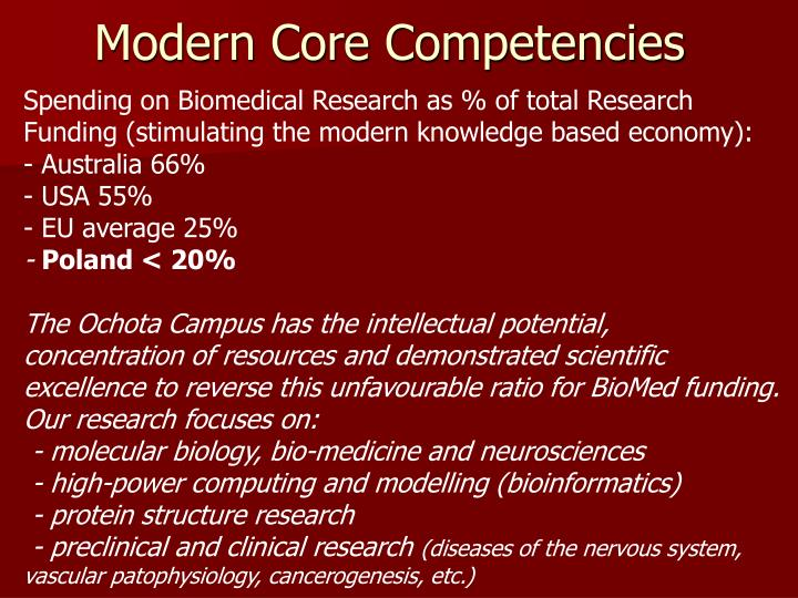 Modern Core Competencies