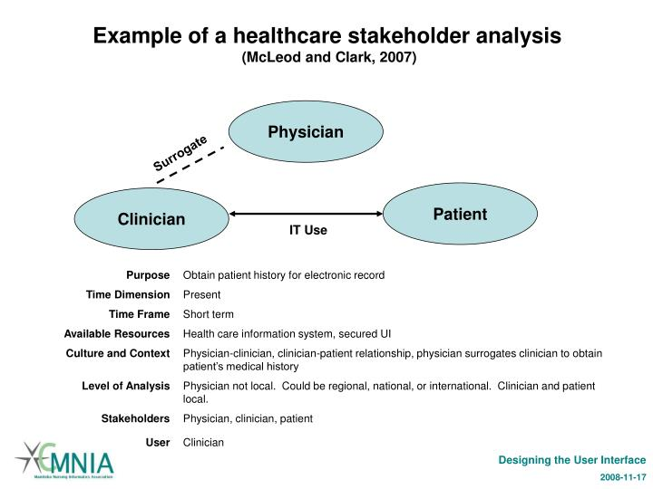Example of a healthcare stakeholder analysis
