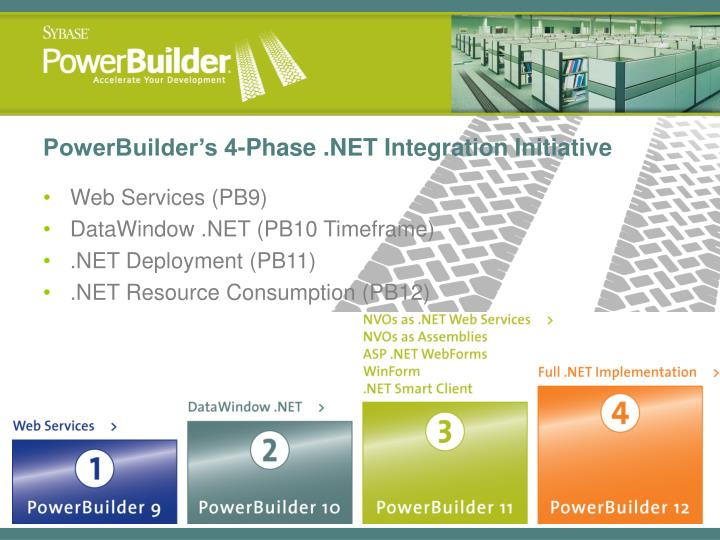 PowerBuilder's 4-Phase .NET Integration Initiative