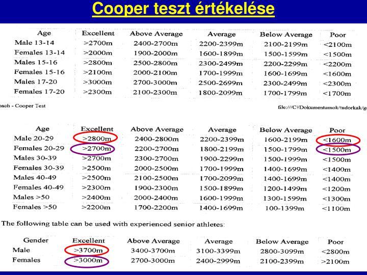 Cooper teszt értékelése