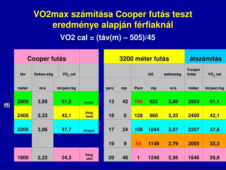 VO2max számítása Cooper futás teszt eredménye alapján férfiaknál