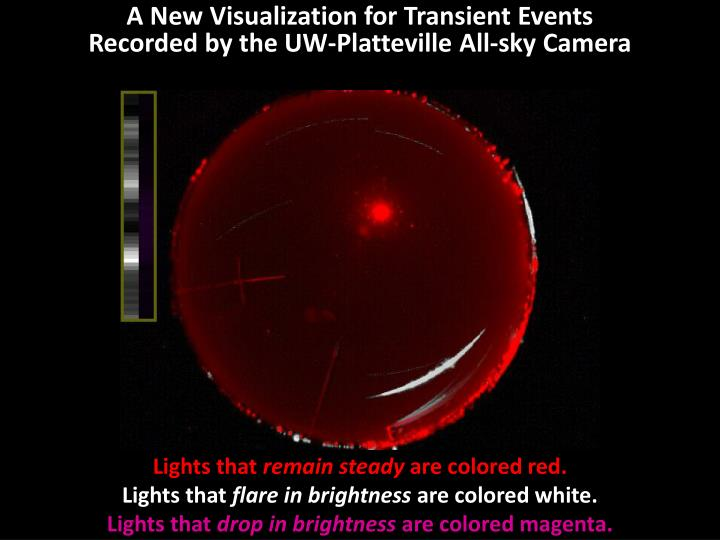 A New Visualization for Transient Events