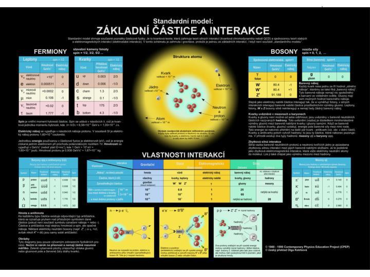 """""""Mendelejevova"""" tabuľka elementárnych častíc"""