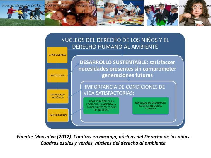 Fuente: Monsalve (2012). Cuadros en naranja, núcleos del Derecho de los niños. Cuadros azules y verdes, núcleos del derecho al ambiente.