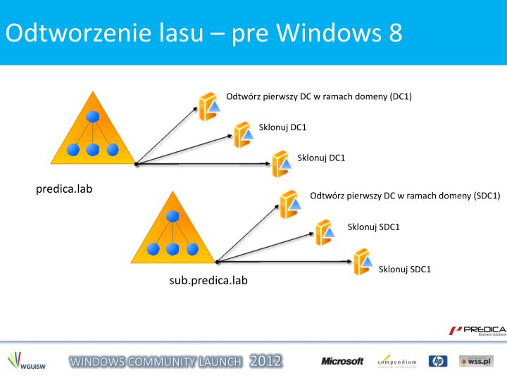 Odtworzenie lasu – Windows 8