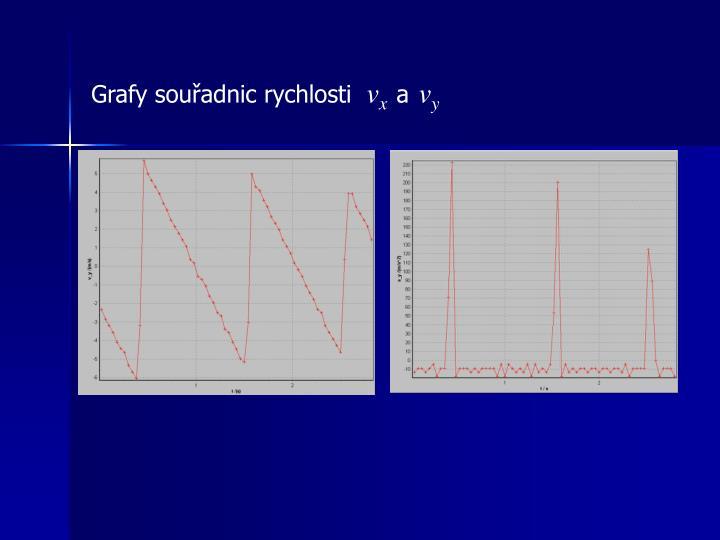 Grafy souřadnic rychlosti