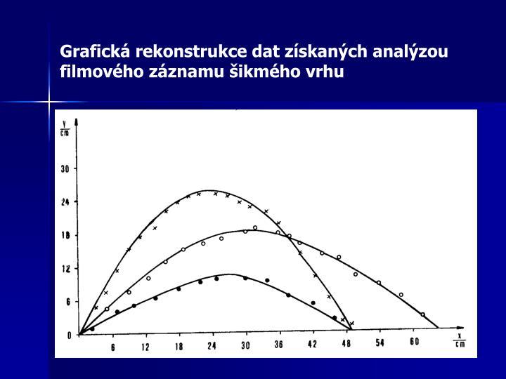 Grafická rekonstrukce dat získaných analýzou filmového záznamu šikmého vrhu
