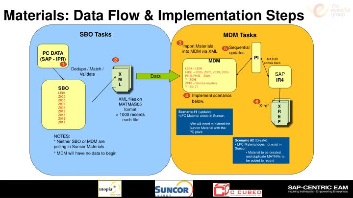 Materials: Data Flow & Implementation Steps