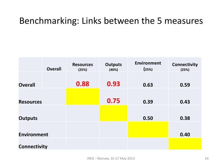 Benchmarking: Links between the 5 measures