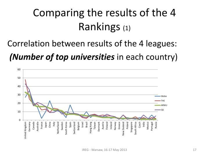 Comparing the results of the 4 Rankings