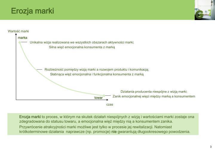 Rozbieżność pomiędzy wizją marki a rozwojem produktu i komunikacją;