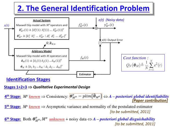 2. The General Identification Problem