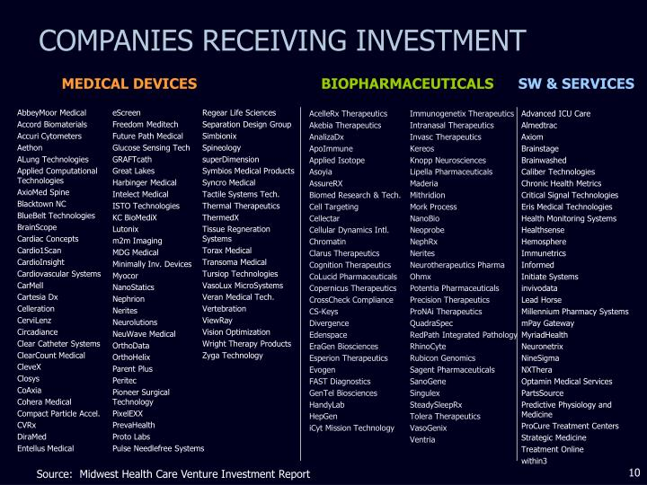 COMPANIES RECEIVING INVESTMENT