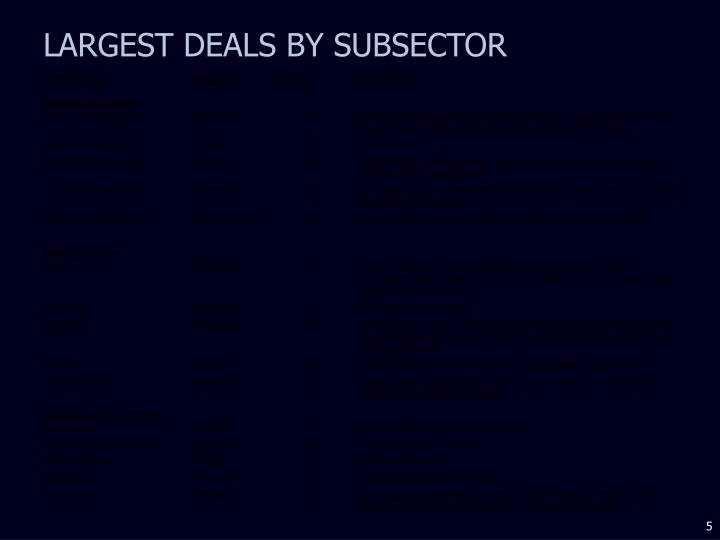 LARGEST DEALS BY SUBSECTOR