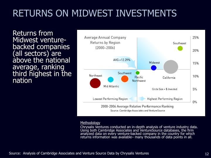 RETURNS ON MIDWEST INVESTMENTS