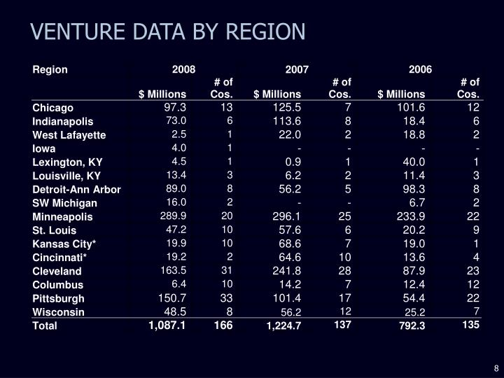 VENTURE DATA BY REGION