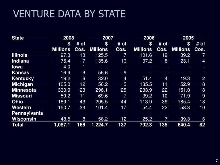 VENTURE DATA BY STATE