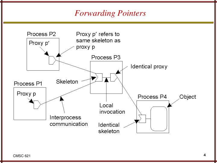 Forwarding Pointers