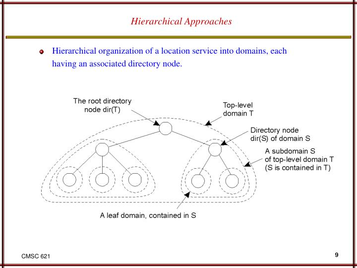 Hierarchical Approaches
