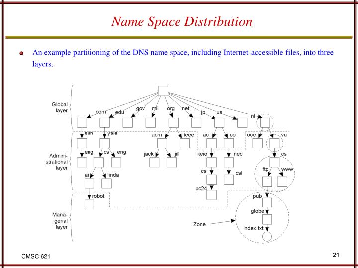 Name Space Distribution