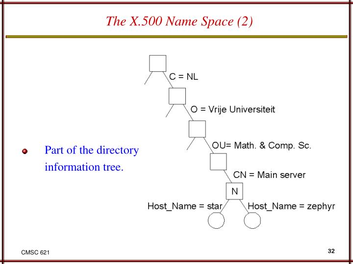 The X.500 Name Space (2)