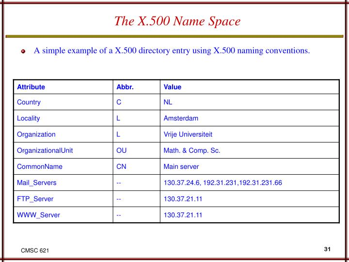 The X.500 Name Space